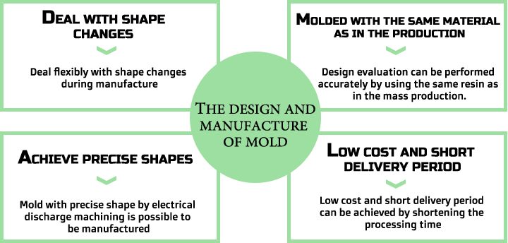 The design and manufacture of mold