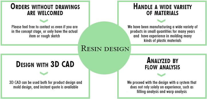 The resin design by Daytech