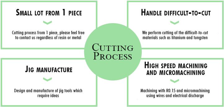 Cutting processing